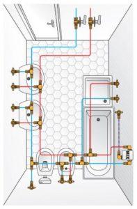colletore impianto idraulico