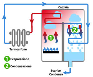 installazione-caldaia-a-condensazione