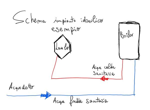 schema impianto idraulico esempio